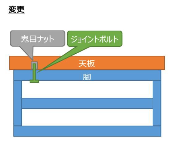 パソコンデスクの天板をジョイントボルトで固定する図2